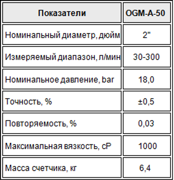 Счетчик расходомер топлива, для точного измерения дизельного топлива, точное измерение керосина, точное измерение жидкости,  точное измерение топлива, счетчик с электронным сумматором, механический расходомер