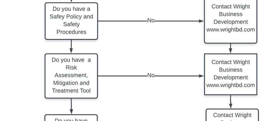 CoR Compliance Flowchart