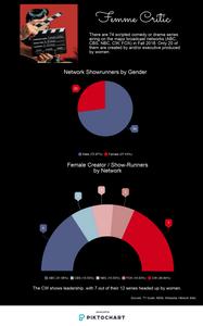Female Network TV Creators 2018