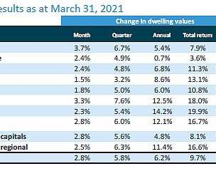 Aussie home value index rises fastest in 32 years