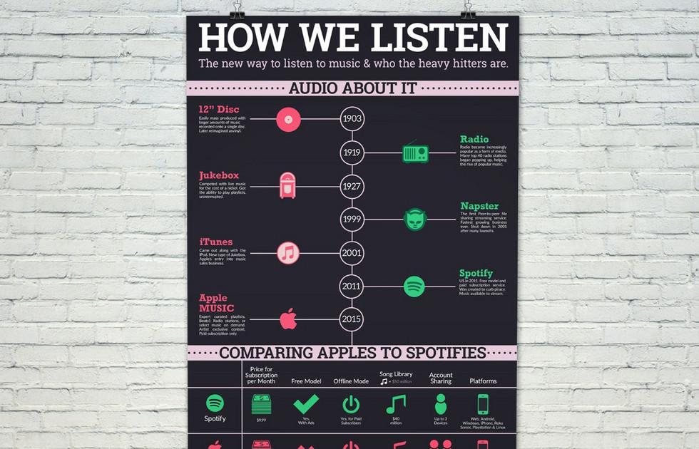 How We Listen