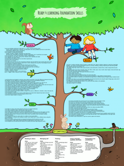 (R4L) Ready 4 Learning Foundation Skills Poster