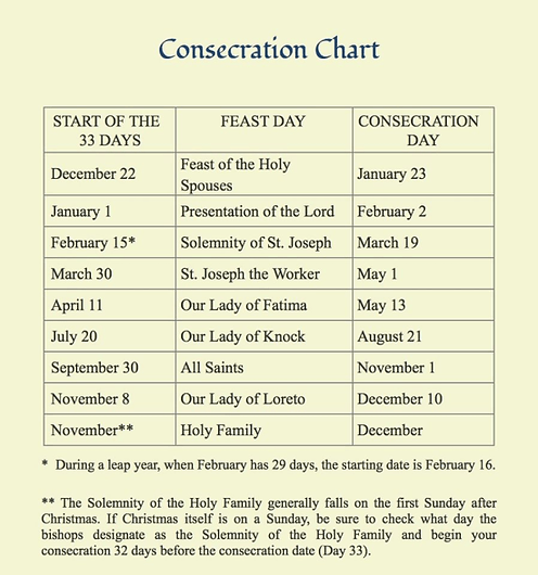 Consecration Chart.png