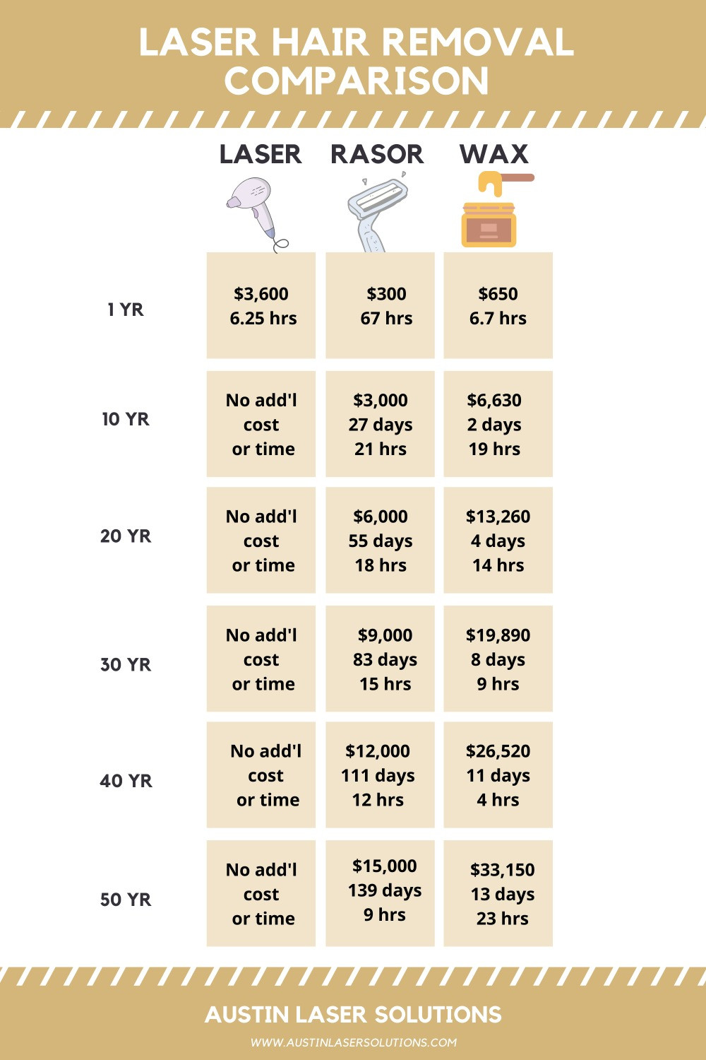 laser hair removal pricing comparison chart