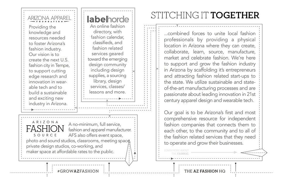 LabelHorde, AZ Fashion Source and AZ Apparel Foundation Services