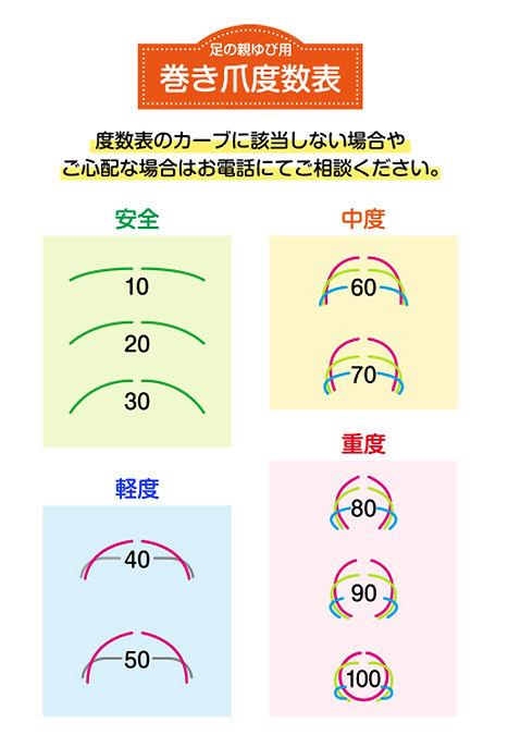 巻き爪度数表.jpg