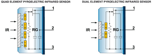 Pyroelectric Sensors