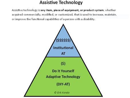 The Grassroots Movement of Do it Yourself Adaptive Technology (DIY-AT) – Erik Kondo