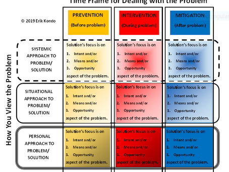 The Problem Solving Matrix for Design- Erik Kondo