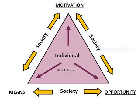 The Disability Inclusion Triangle - Erik Kondo
