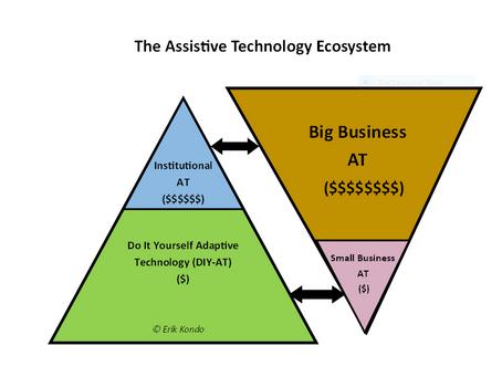 A Look at Big-Business vs. Small-Business Assistive Technology - Erik Kondo