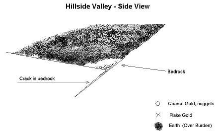 Hillside Valley Sideview