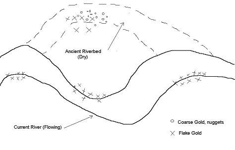 Ancient Riverbed Diagram