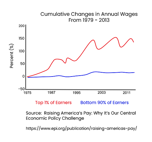 Cumulative Changes in Annual Wages 1979-2011