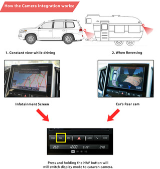 Caravan Camera Integration - For Ford / Holden and Toyota