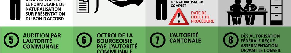 Procédure pour la naturalisation dans le canton de Vaud // 30 jjuin 2016