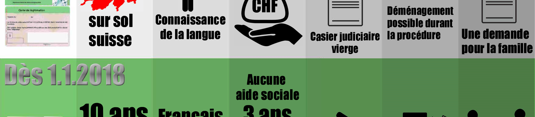 Nouvelles règles pour la naturalisation dans le canton de Vaud // 30 juin 2016