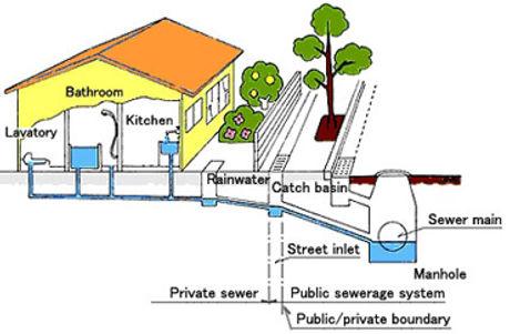 aaa Sewer-Line image.jpg