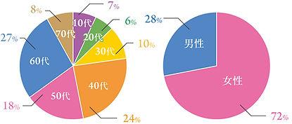 スマイルグラフ.jpg