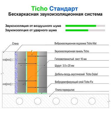 Бескаркасная звукоизоляция стен Ticho Лайт - базовый и самый недорогой вариант