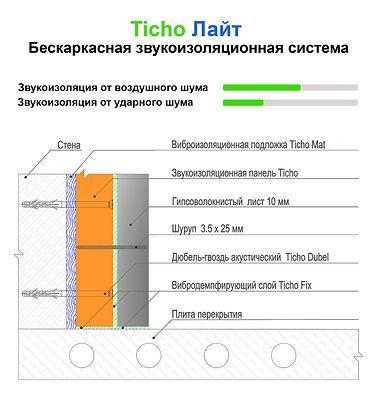 Бескаркасная система шумоизоляции стен Ticho Лайт - базовый и самый недорогой вариант