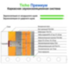Схема максимальной звукоизоляционной системы для стен Ticho Премиум