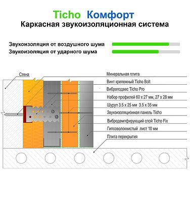Базовая каркасная звукоизоляция стен Ticho Комфорт: схема