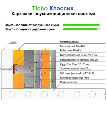 Схема каркасной шумоизоляции стен Ticho Классик: оптимальное решение по соотношению цена-качество
