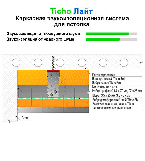 Система звукоизоляции потолка Ticho Лайт - низкая цена и достойное качество