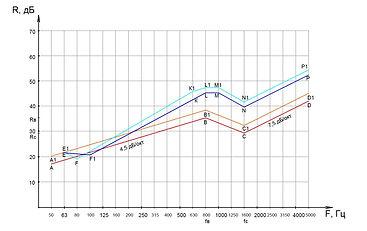 Значения индекса звукоизоляции