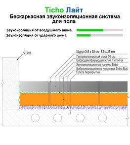 Конструкция для звукоизоляции пола Ticho Пол Лайт