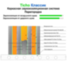 Звукоизоляционная система - перегородка Классик