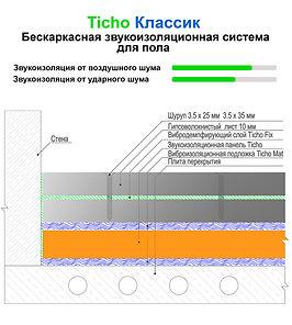 Схема звукоизоляционной конструкции для пола Классик