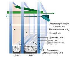 Шумоизоляция окон и стеклопакетов