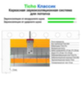 Каркасная звукоизоляционная система  Ticho Классик - оптимальный вариант для изоляции потолка