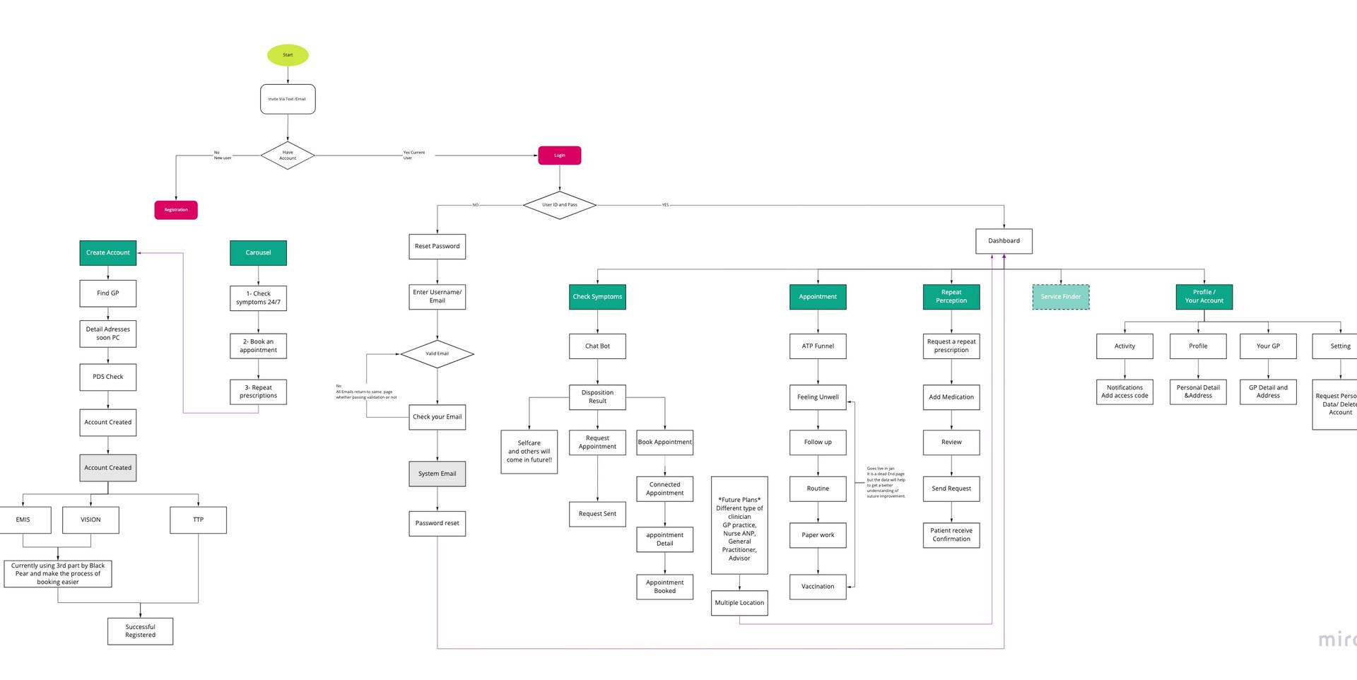 Doctorlink flow chart.jpg