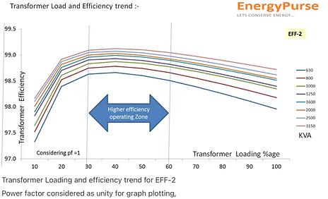 Transformer efficiency curve.png