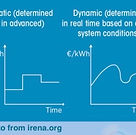 Dynamic energy tariffs - Irena.jpeg