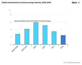 IEA slow Energy Efficiency graphonly.jpe
