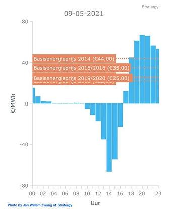 Dutch%20Energy%20Price%20Variations_edit