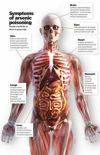 Arsenic_Symptoms