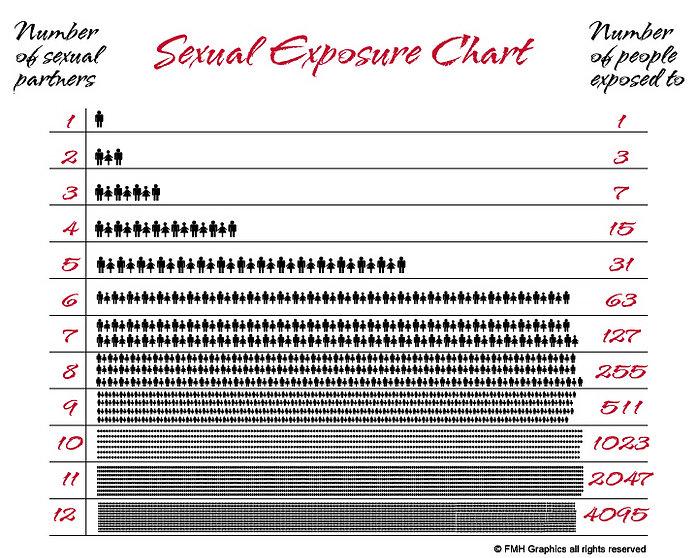 sexual-exposure-chart.jpg