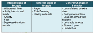 Chart showing signs of struggles and behavior