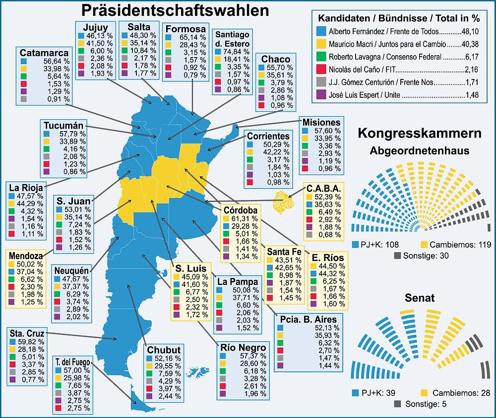Grafik - Praesidentschaftswahlen