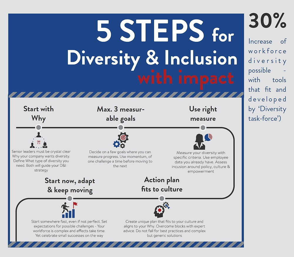 5 Steps How succed on Diversity & Inclusion.