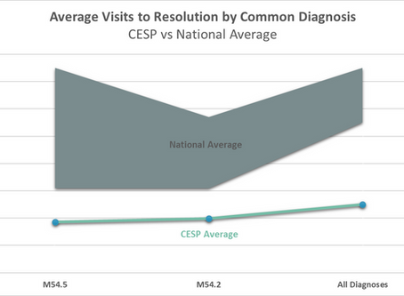 Reducing Visits to Resolution: The Multidisciplinary Care Pathway Effect