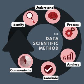 A Data Scientific Method