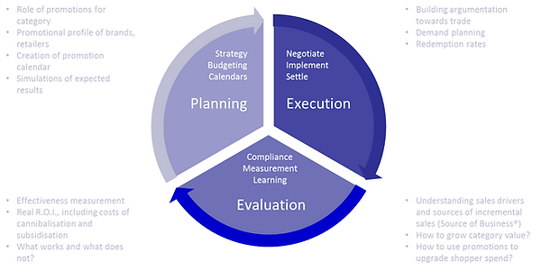 TPM process, Accuris, Promotion Evalution