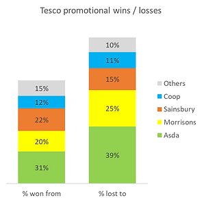 Tesco wins losses retail switching.png