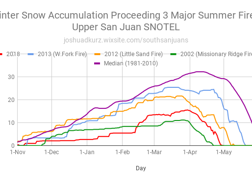 Current Snow Standings and San Juan River Spring Runoff Prediction